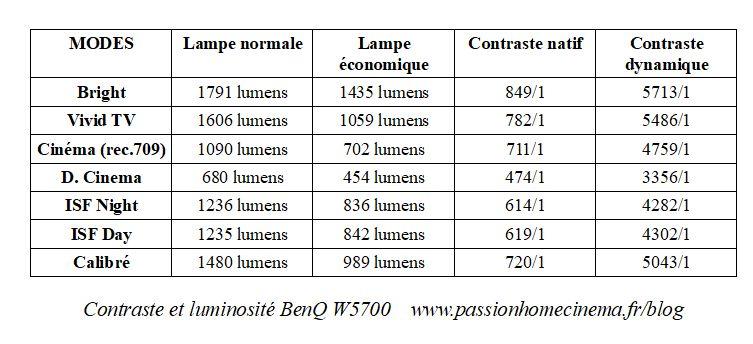 Test BenQ W5700
