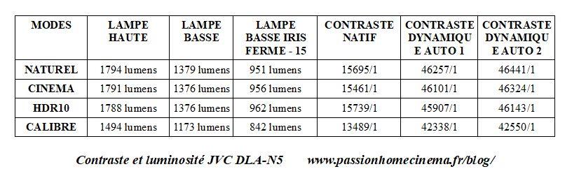 Test JVC DLA-N5
