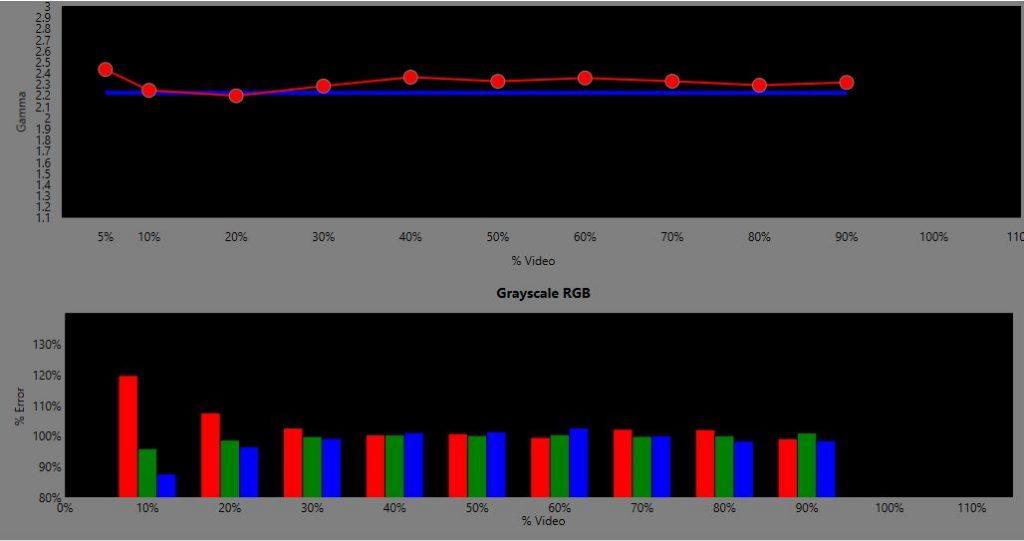 Test ViewSonic PX706HD
