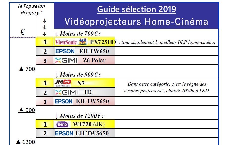 Guide d'achat vidéoprojection 2019