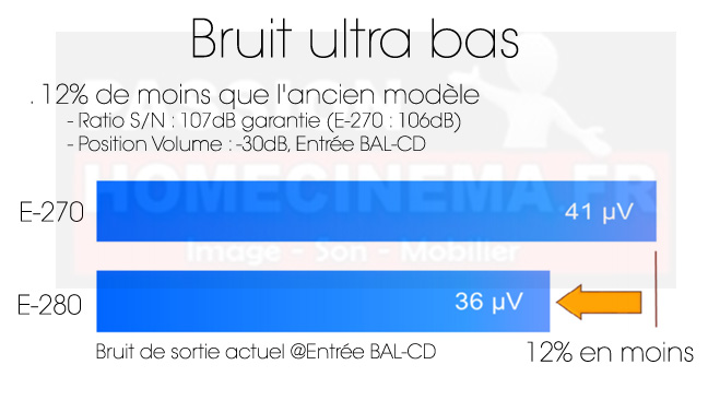 Bruit_Accuphase_E280