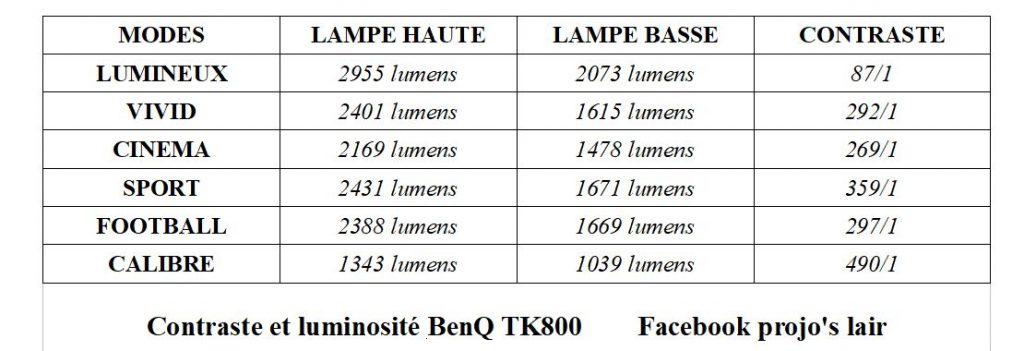 TEST BENQ TK800