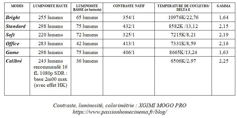 Test Xgimi MoGO Pro