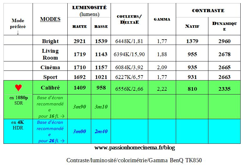 Test BenQ TK850