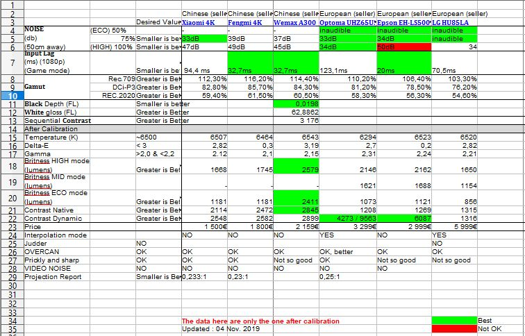 Guide d'achat vidéoprojecteurs laser 4K UST