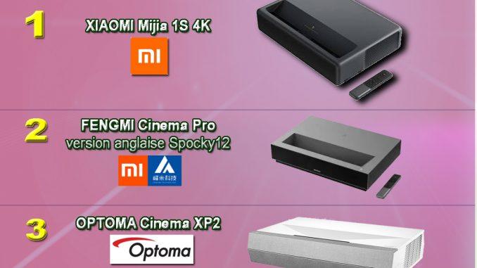Guide d'achat projecteurs UST LASER 4K 2020